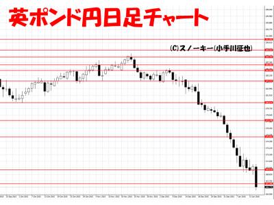 20160116英ポンド円日足