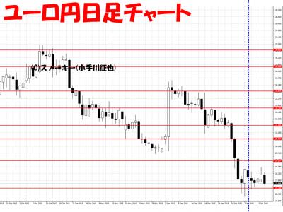 20160116ユーロ円日足さきよみLIONチャート