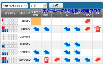 20160116さきよみLIONチャートシグナルパネル
