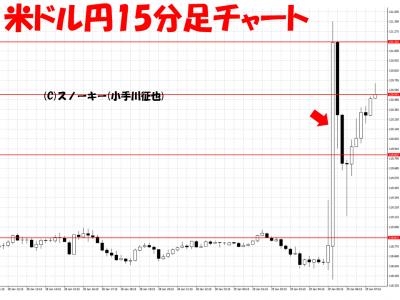 20160129日銀マイナス金利米ドル円15分足チャート