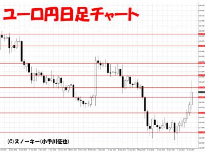 20160130ユーロ円日足