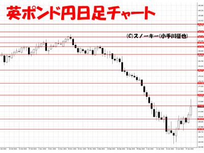 20160130英ポンド円日足