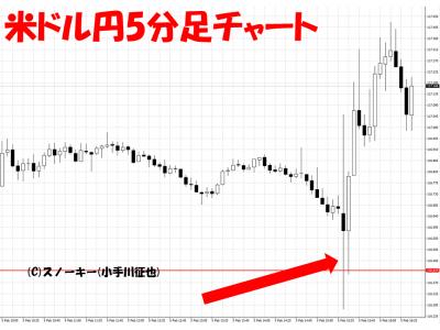 20160205米雇用統計米ドル円5分足