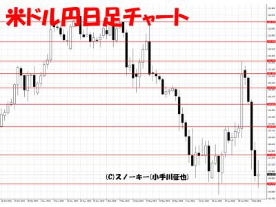 20160206米ドル円日足