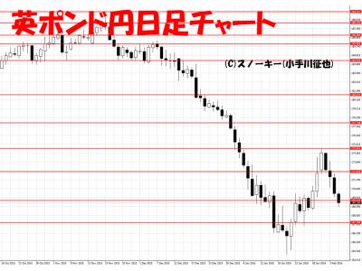 20160206英ポンド円日足