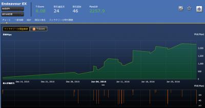 シストレ24EndeavourEX損益チャート豪ドル円