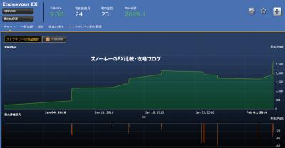 シストレ24EndeavourEX損益チャートNZドル米ドル