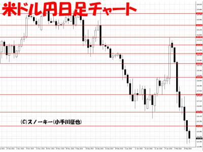 20160210米ドル円日足