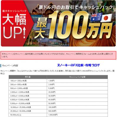 2016年2月みんなのFX豪ドル円キャッシュバック