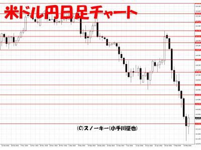 20160213米ドル円日足