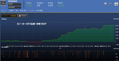 INGRAM英ポンド円損益チャート