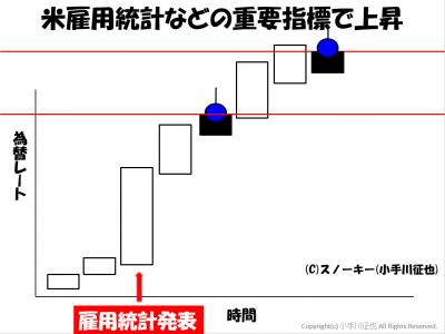 FX攻略法 ナンピンスキャルピング コツチャート例.