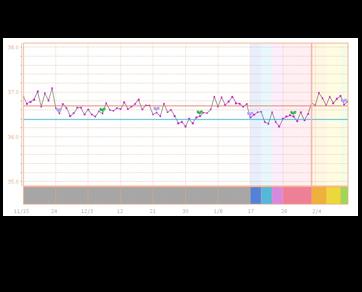 20160213基礎体温グラフ
