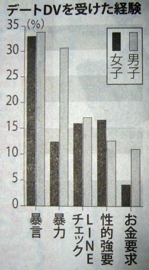 デートDV(大阪の中高生)P1090530