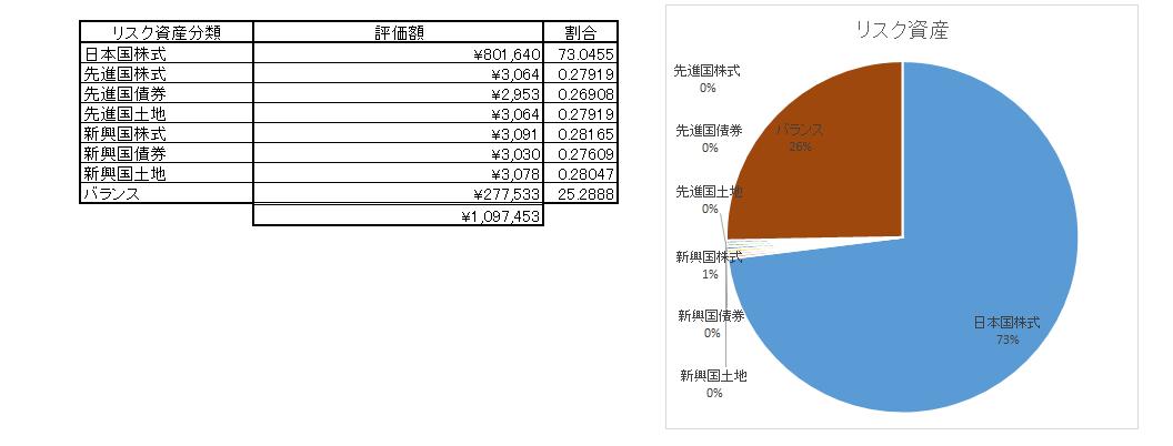 リスク資産(2015.12.26)