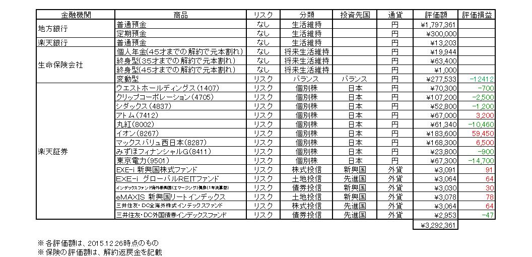 一覧表(2015.12.26)
