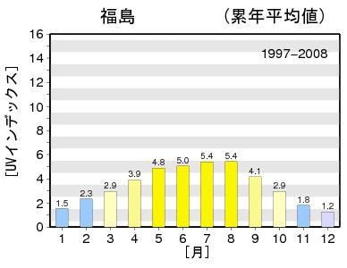 紫外線量:福島1997~2008平均値グラフ