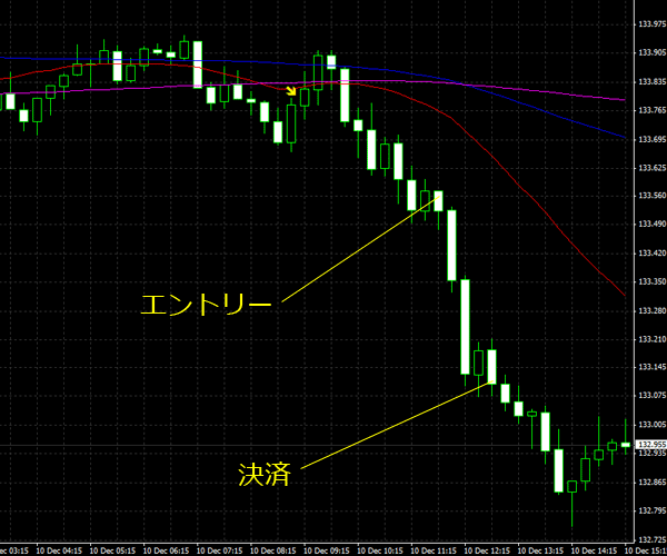 20151211eurjpy01.png