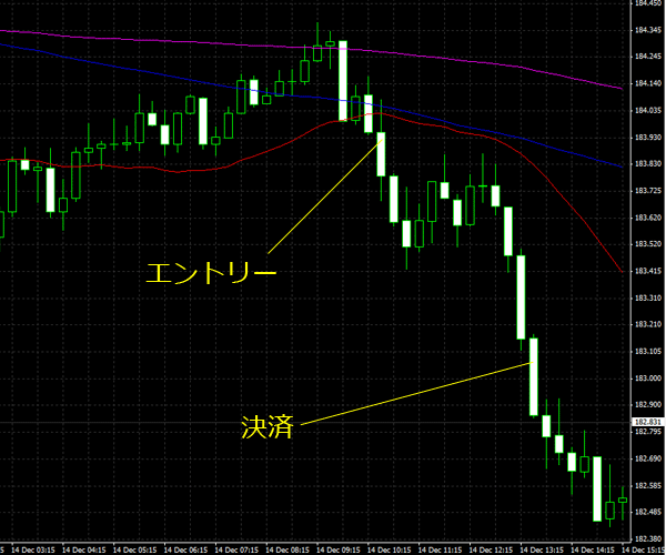 20151215gbpjpy01.png