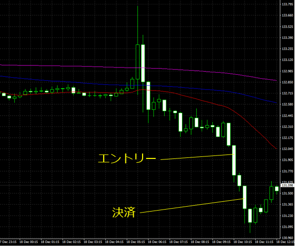 20151219eurjpy01.png