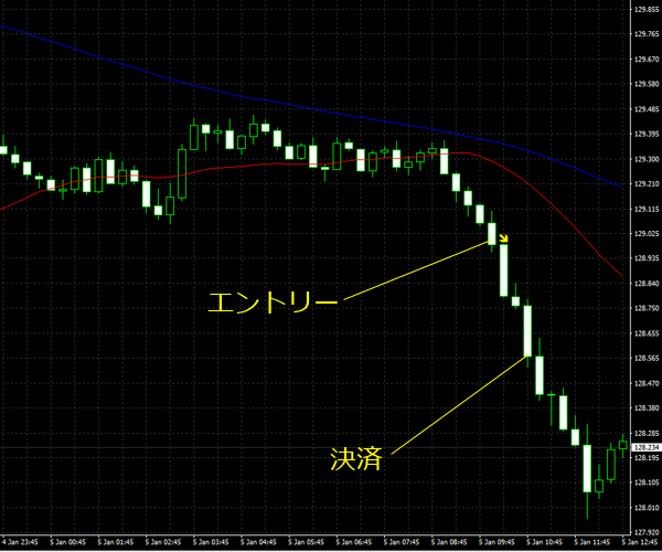 20160106eurjpy01.png