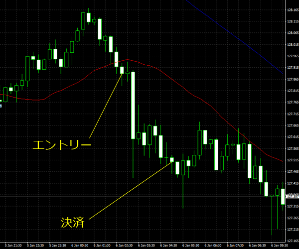 20160107eurjpy01.png