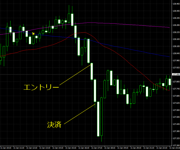 20160112eurjpy01.png