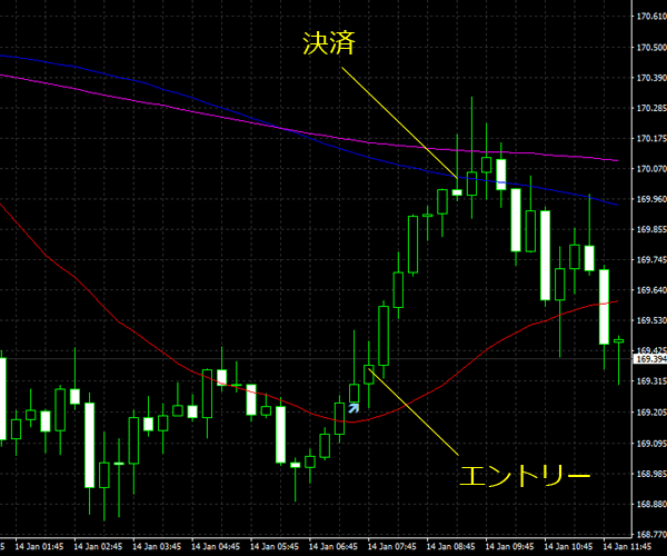 20160115gbpjpy01.png