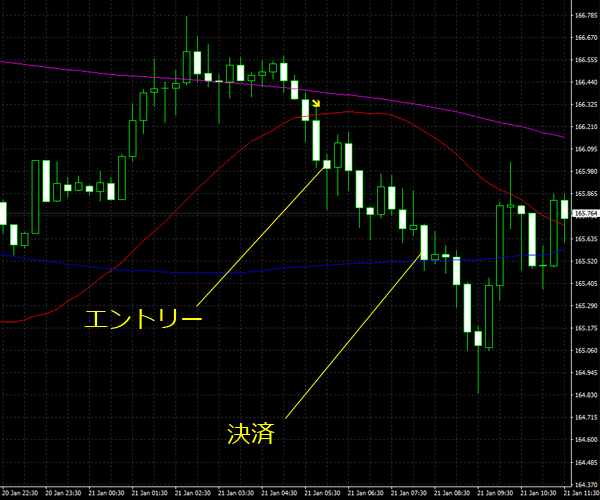 20160122gbpjpy01.png