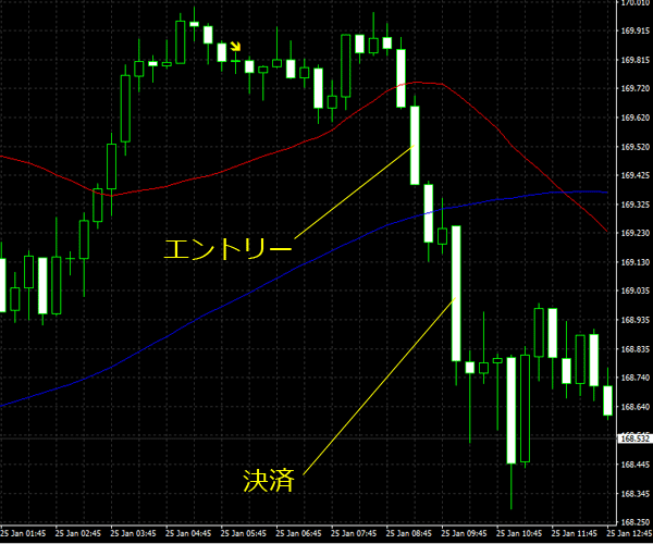 20160126gbpjpy01.png