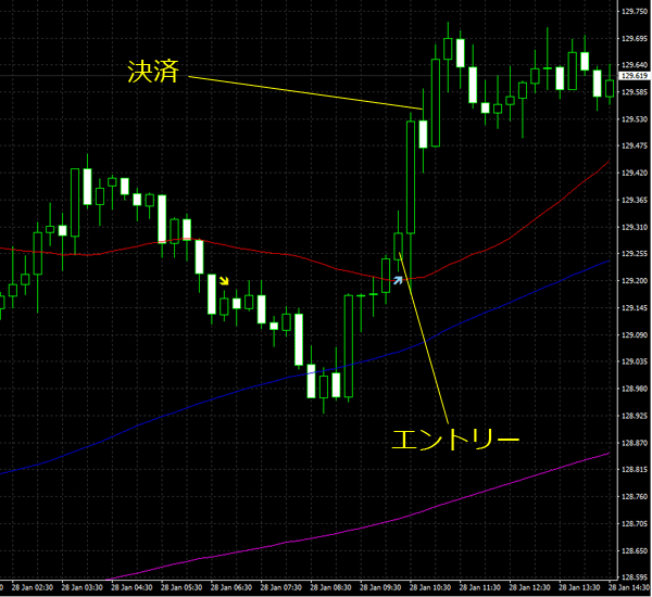 20160129eurjpy01.png