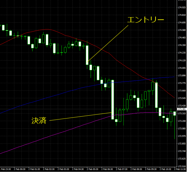 20160203gbpjpy01.png