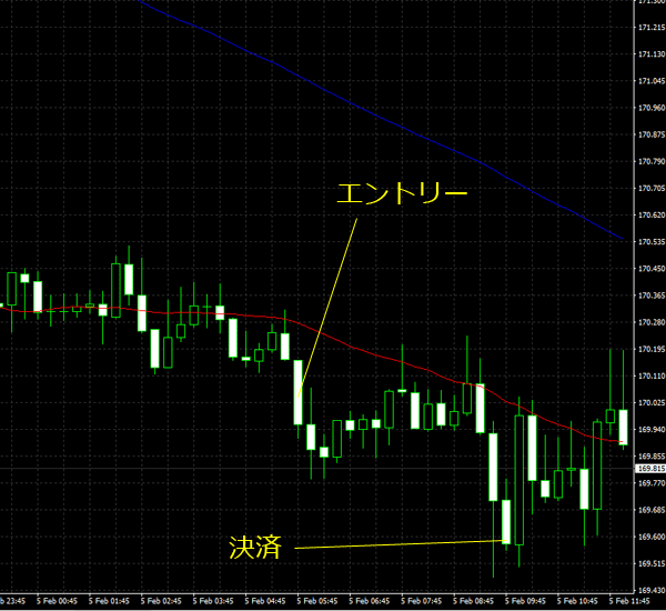 20160206gbpjpy01.png
