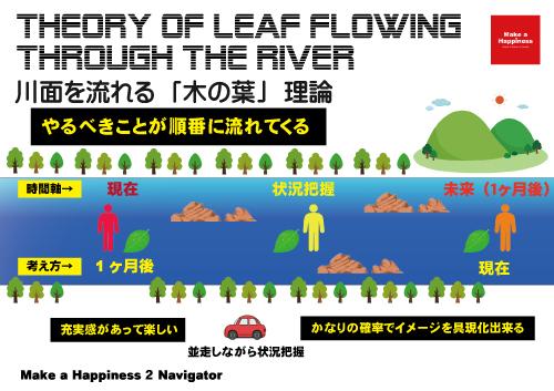 川面を流れる「木の葉」理論