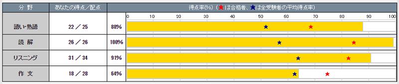 eiken201503詳細