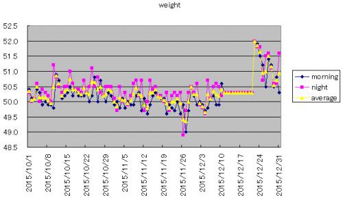 weight_convert_20160103214838.png