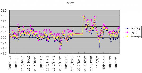 weight_convert_20160203130420.png
