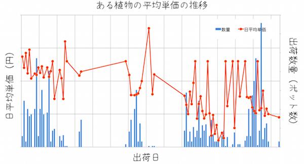 販売平均単価推移(例)2