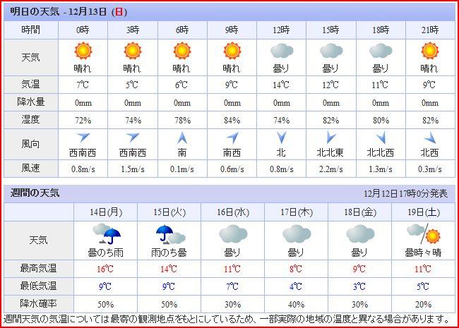 一週間のお天気