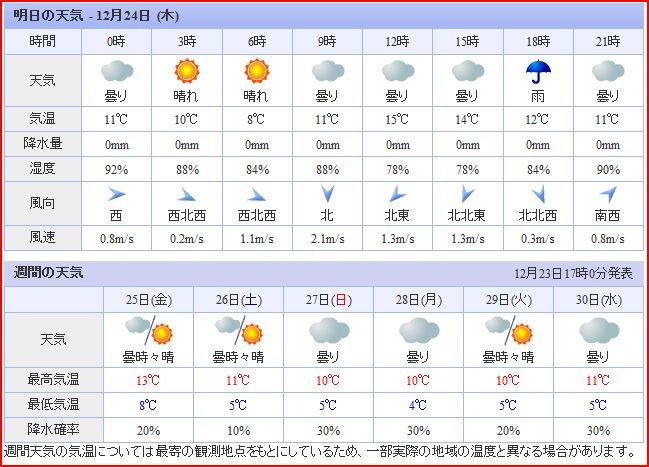 明日からのお天気