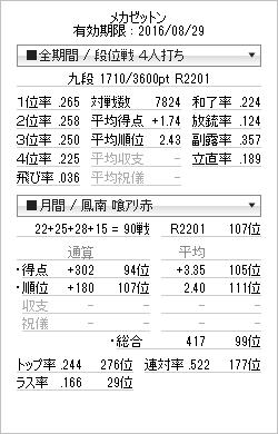 tenhou_prof_20151231.png
