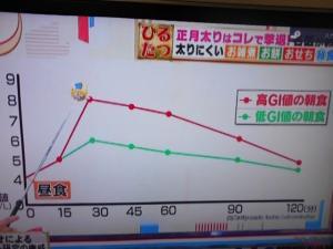 朝食による血糖値の上昇具合のグラフ