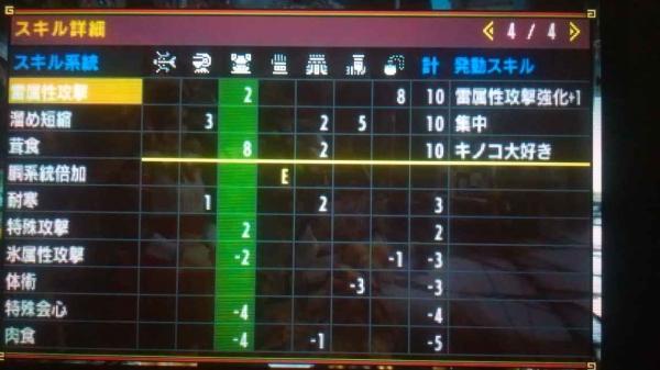 弓 集中キノコ5スロ 3 スキル詳細