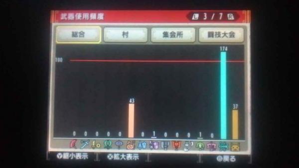 ランク解放ギルカ公開 3 武器使用頻度