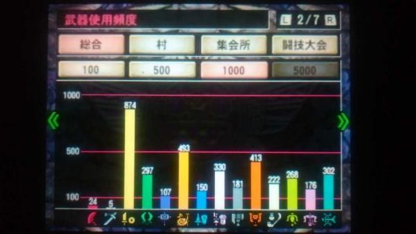 MH4G総決算 その3(1) ギルカ 2 武器使用回数