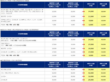 JALは一般会員向けの、通常より少ないマイル数でアップグレード出来るディスカウントキャンペーンを発表!