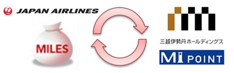 JALは、マイルと三越伊勢丹のポイントの相互交換を発表!2016年4月から開始されます。