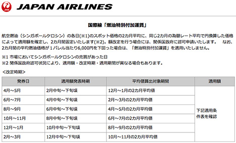 ANA・JALは、ついに4月からの燃料サーチャージを廃止に!これなら特典航空券がお得ですね!