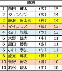 2015年セ・リーグ投手成績_勝利数