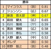 2015年セ・リーグ投手成績_勝率